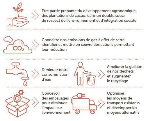 Engagements de CÉMOI sur le plan environnemental